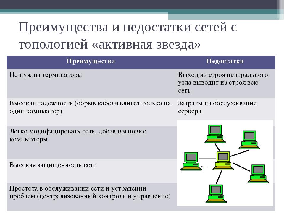 Преимущества и недостатки сетей с топологией «активная звезда» ПреимуществаН...