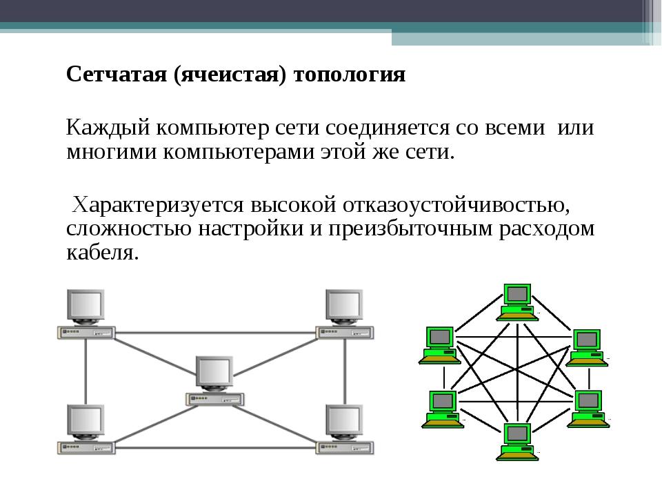 Сетчатая (ячеистая) топология Каждый компьютер сети соединяется со всеми или...