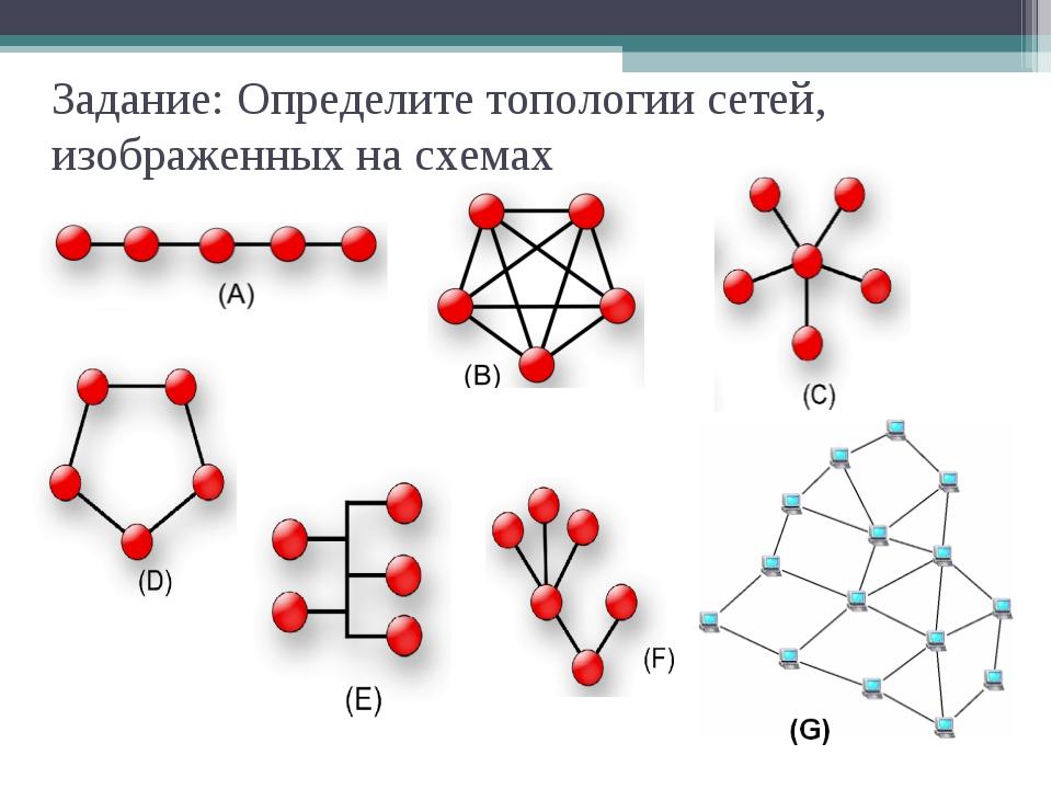 Задание: Определите топологии сетей, изображенных на схемах
