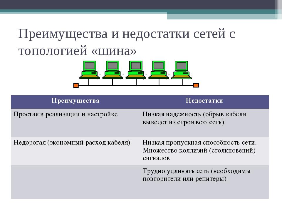 Преимущества и недостатки сетей с топологией «шина» ПреимуществаНедостатки П...