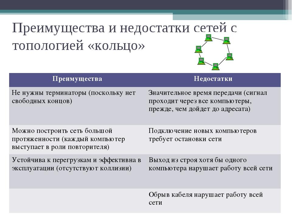 Преимущества и недостатки сетей с топологией «кольцо» ПреимуществаНедостатки...