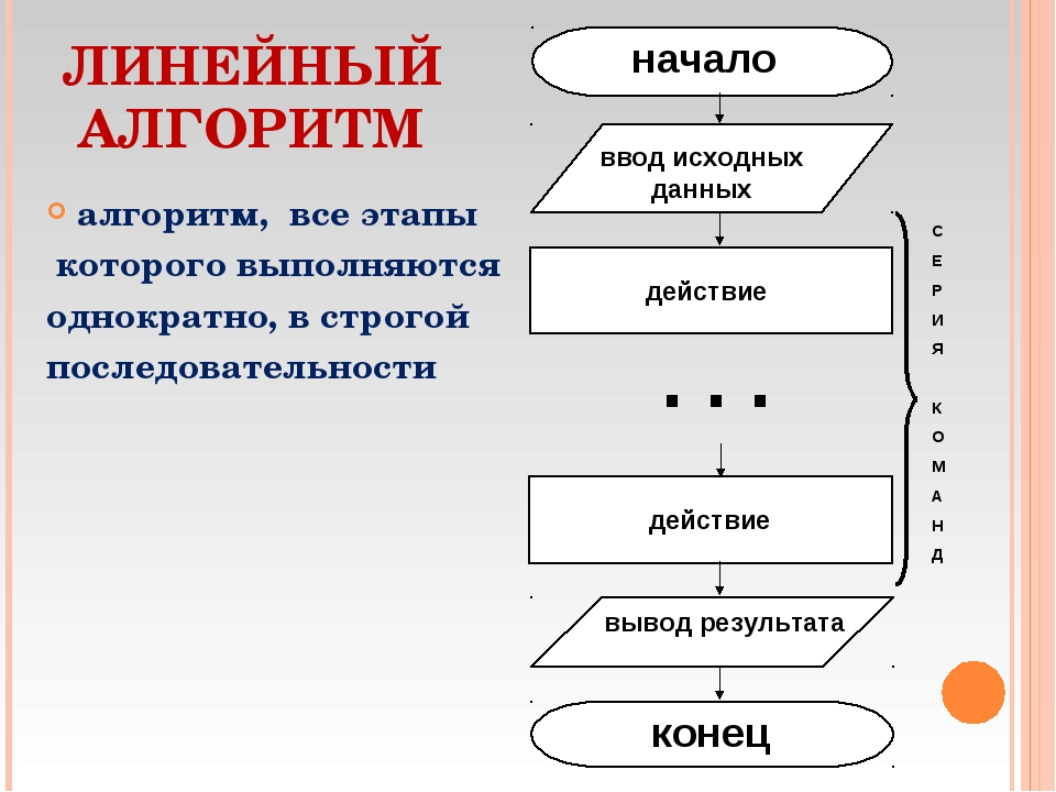 ЛИНЕЙНЫЙ АЛГОРИТМ алгоритм, все этапы которого выполняются однократно, в стро...