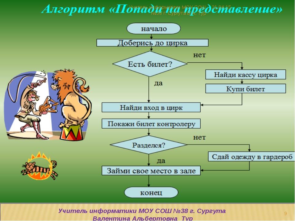 * * Учитель информатики МОУ СОШ №38 г. Сургута В.А. Тур Учитель информатики М...