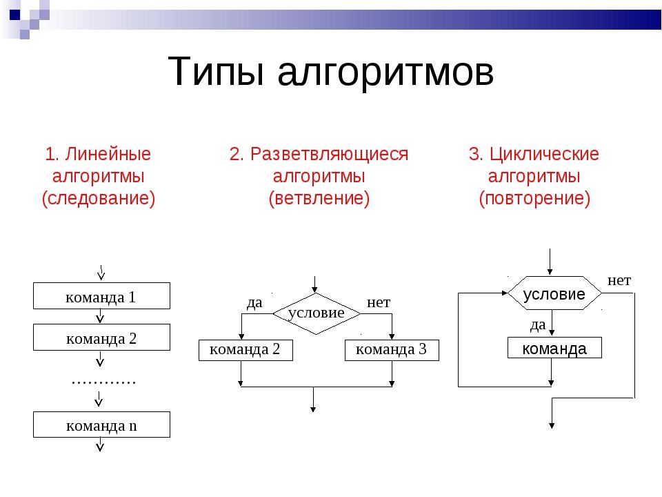 2. Разветвляющиеся алгоритмы (ветвление) 3. Циклические алгоритмы (повторение...