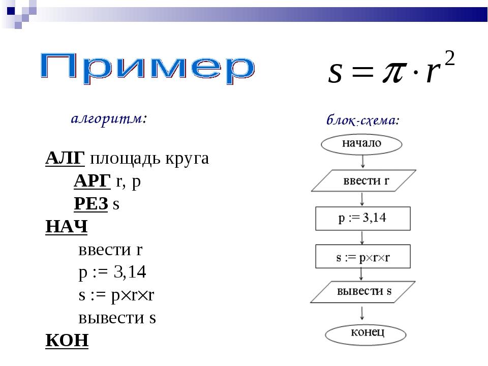 алгоритм: блок-схема: АЛГ площадь круга АРГ r, p РЕЗ s НАЧ ввести r p := 3,14...