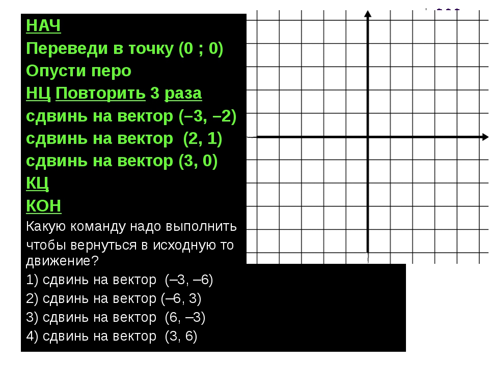 2012 © Болгова Н.А. * НАЧ Переведи в точку (0 ; 0) Опусти перо НЦ Повторить 3...