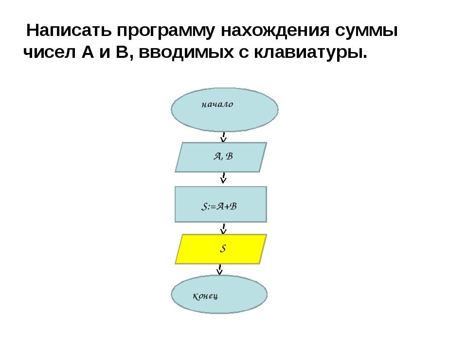 Написать программу нахождения суммы чисел А и В, вводимых с клавиатуры.