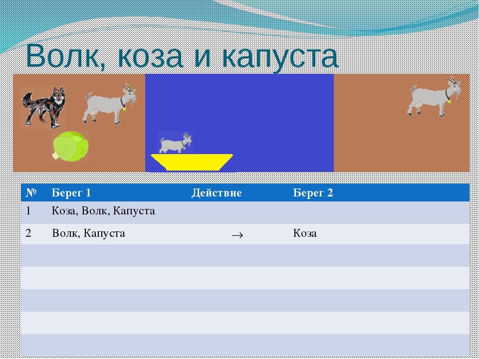 Волк, коза и капуста № Берег1 Действие Берег 2 1 Коза, Волк, Капуста 2 Волк,...