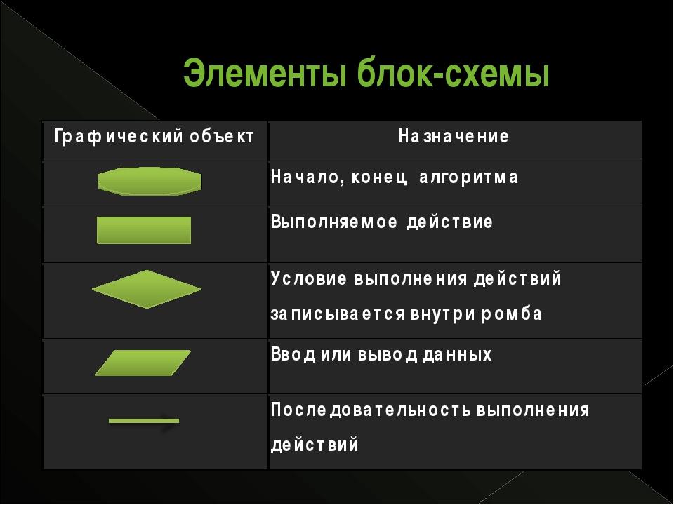 Элементы блок-схемы