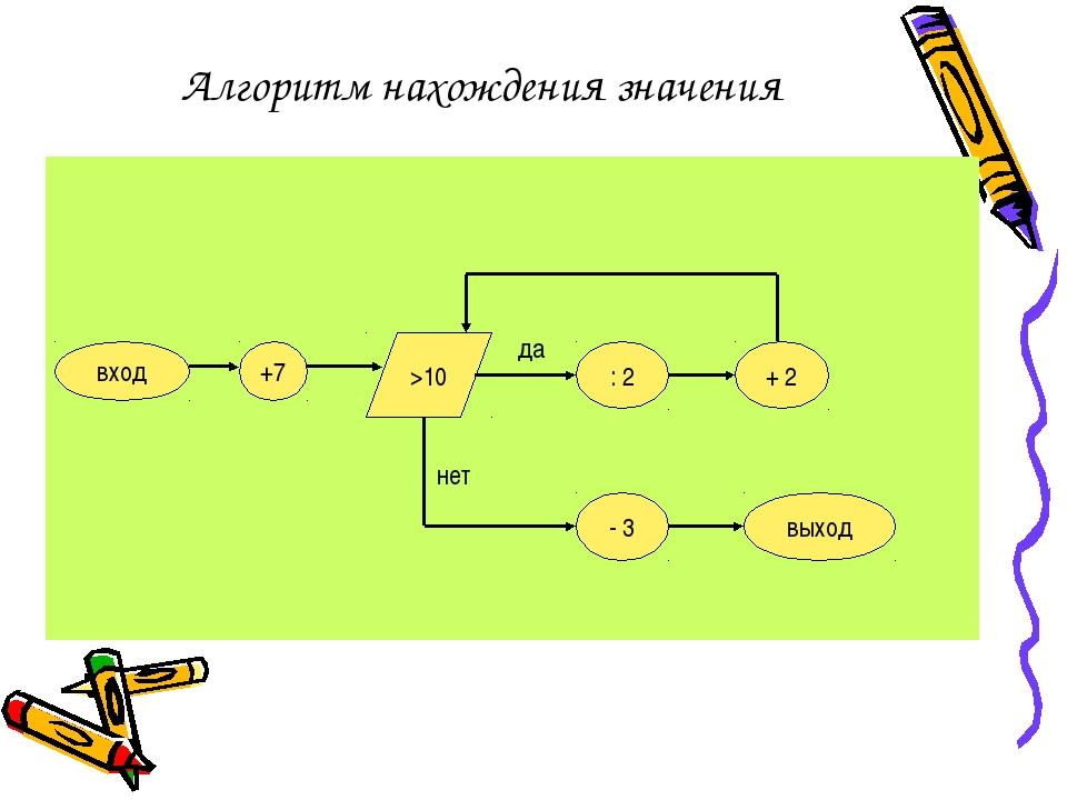 Алгоритм нахождения значения вход +7 >10 : 2 + 2 - 3 выход да нет