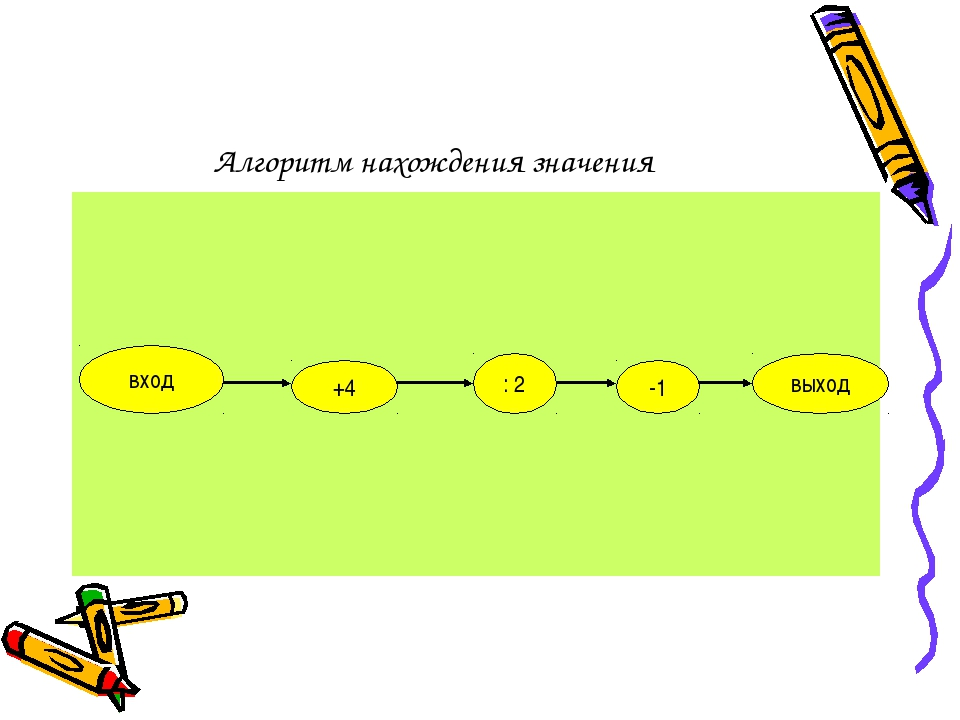Алгоритм нахождения значения вход +4 : 2 -1 выход