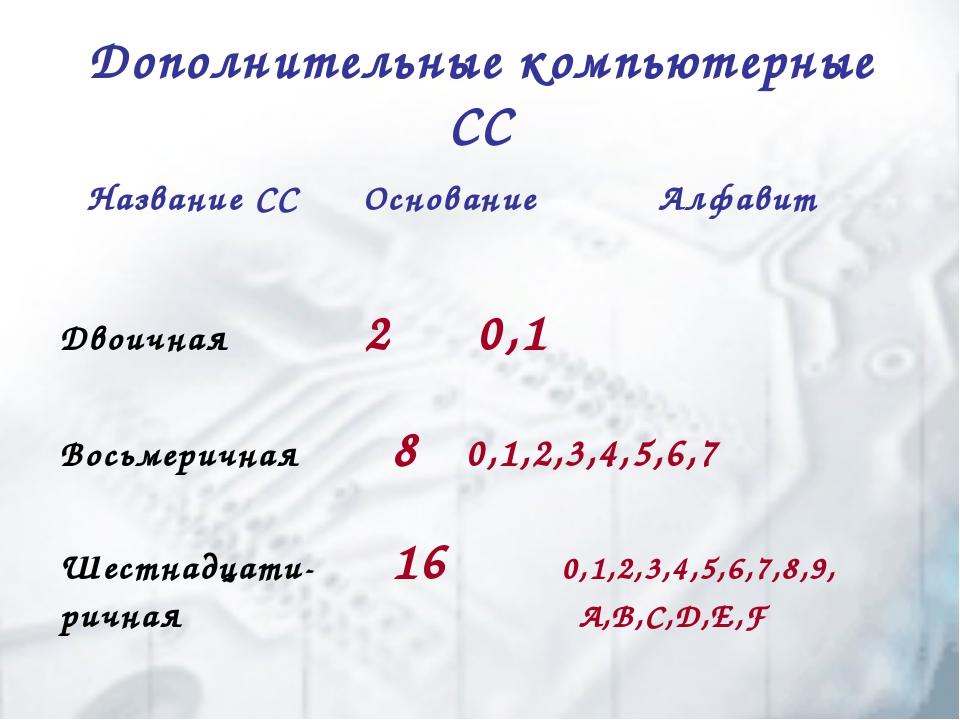 Дополнительные компьютерные СС Двоичная  2 0,1 Восьмеричная  8 0,1,2,3,4,...