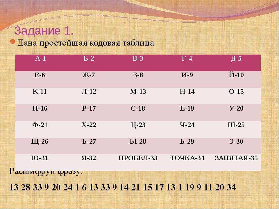 Задание 1. Дана простейшая кодовая таблица Расшифруй фразу: 13 28 33 9 20 24...