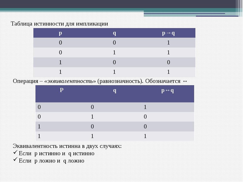 Таблица истинности для импликации Операция – «эквивалентность» (равнозначност...