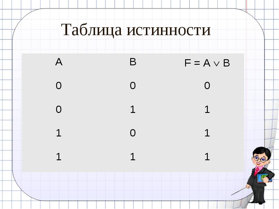 Таблица истинности ABF = A  B 000 011 101 111