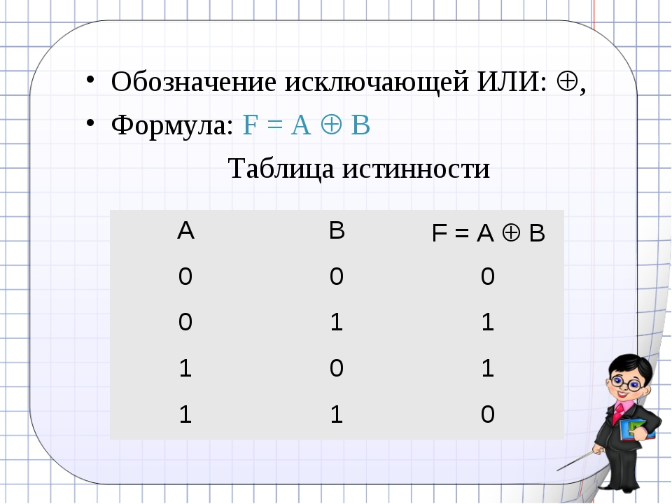 Обозначение исключающей ИЛИ: , Формула: F = A  B Таблица истинности ABF =...