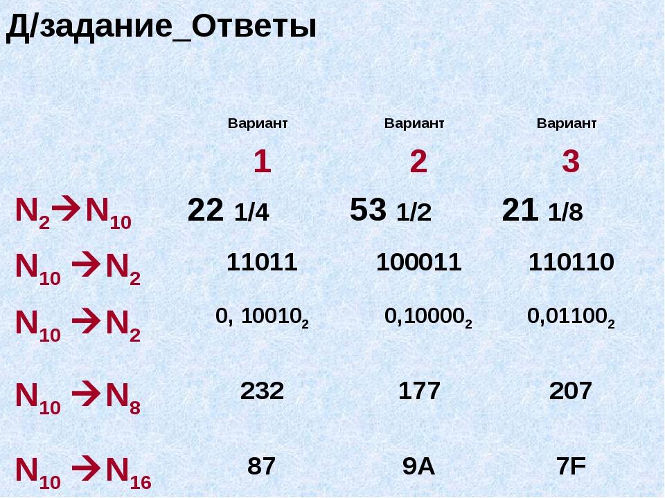 Д/задание_Ответы Вариант 1Вариант 2Вариант 3 N2N1022 1/453 1/221 1/8 N...