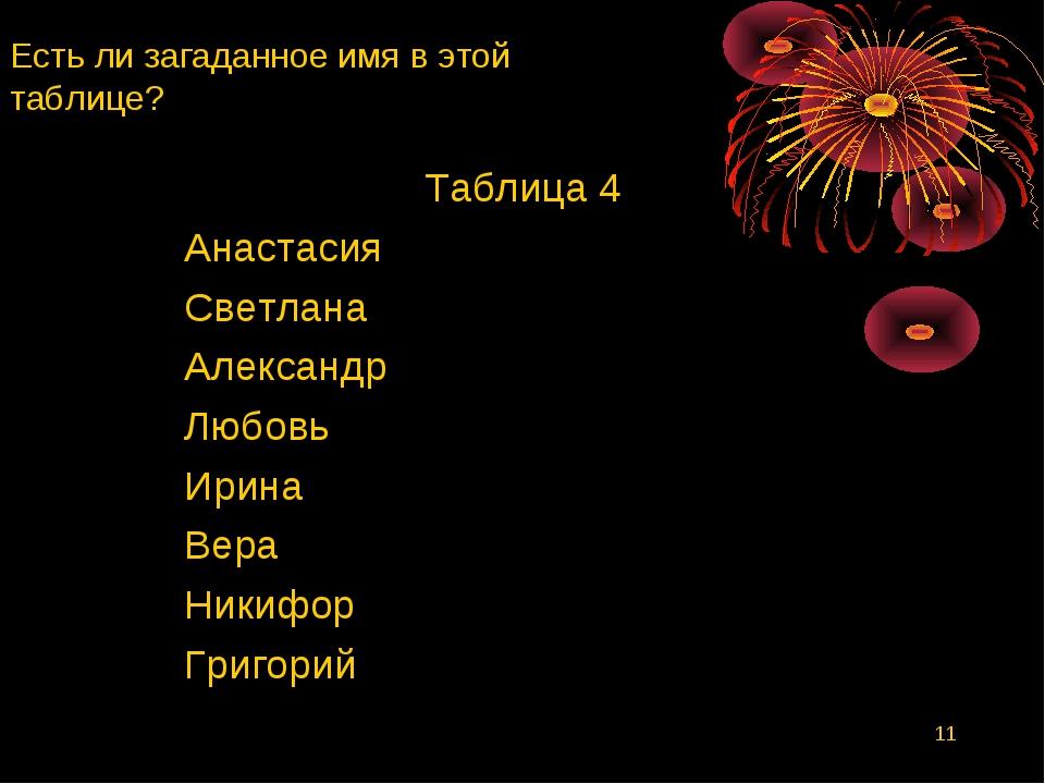 * Есть ли загаданное имя в этой таблице? Таблица 4 Анастасия Светлана Алексан...