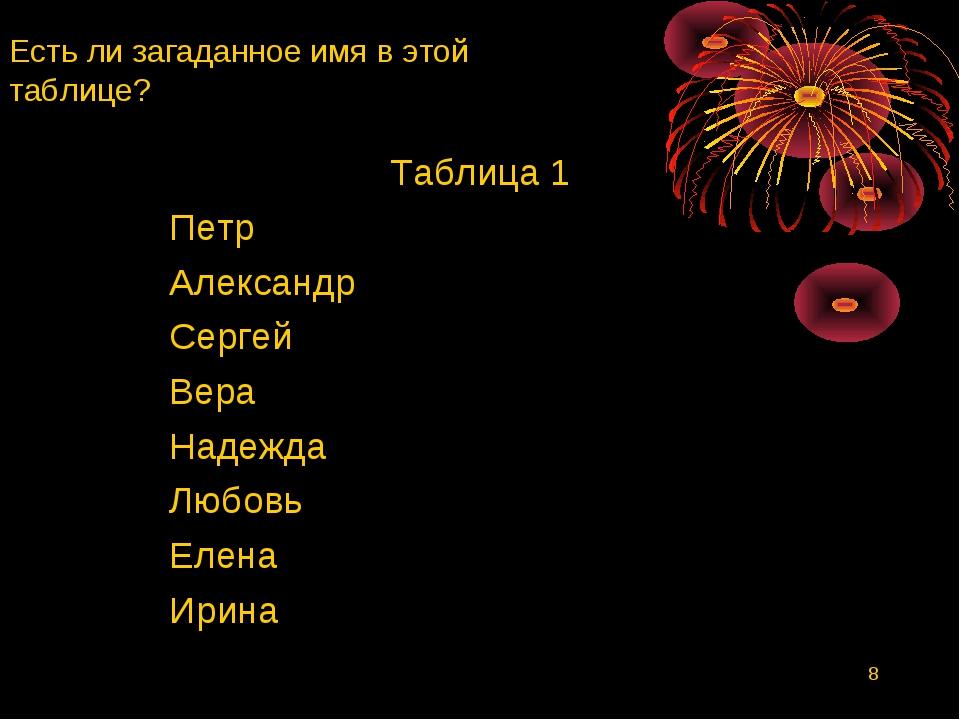 * Есть ли загаданное имя в этой таблице? Таблица 1 Петр Александр Сергей Вера...