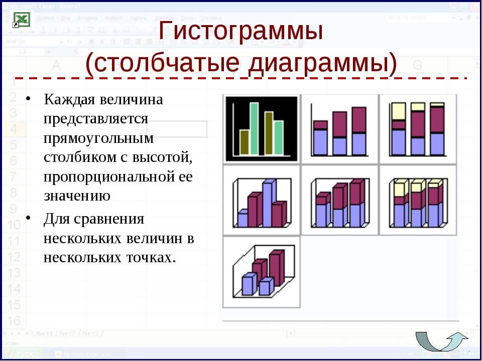 Гистограммы (столбчатые диаграммы) Каждая величина представляется прямоугольн...