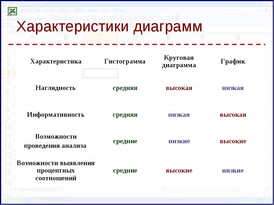 Характеристики диаграмм