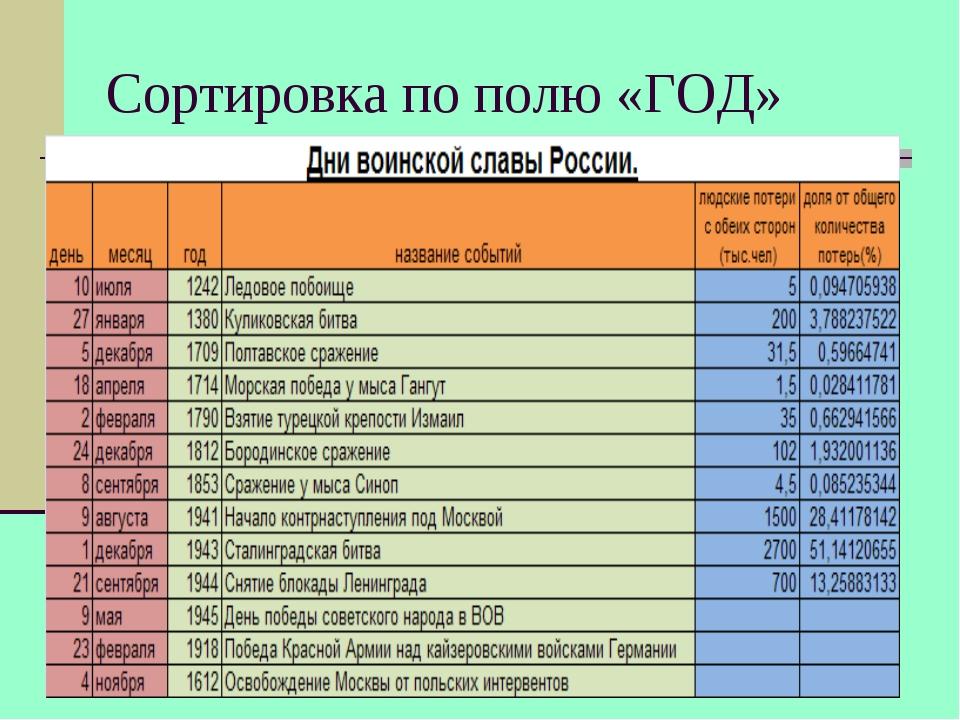 Сортировка по полю «ГОД»