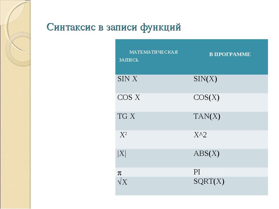 Синтаксис в записи функций МАТЕМАТИЧЕСКАЯ ЗАПИСЬ  В ПРОГРАММЕ SIN X SIN(X)...