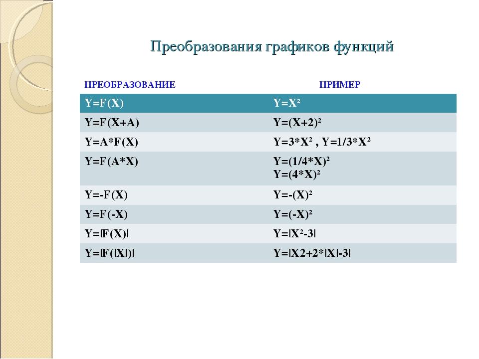 Преобразования графиков функций ПРЕОБРАЗОВАНИЕПРИМЕР Y=F(X) Y=X2 Y=F(X+A...