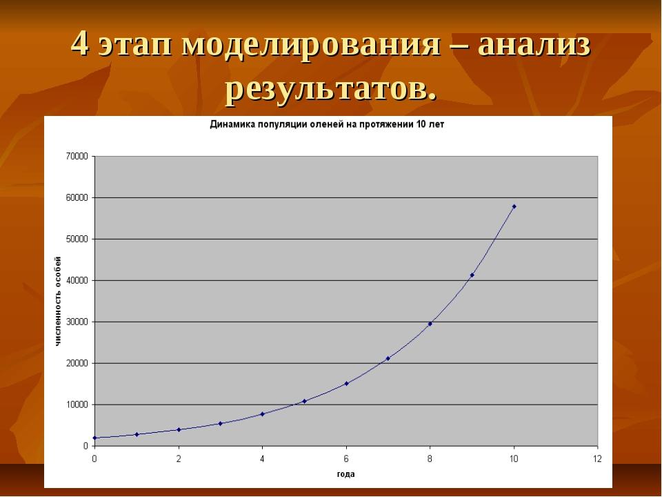 4 этап моделирования – анализ результатов.