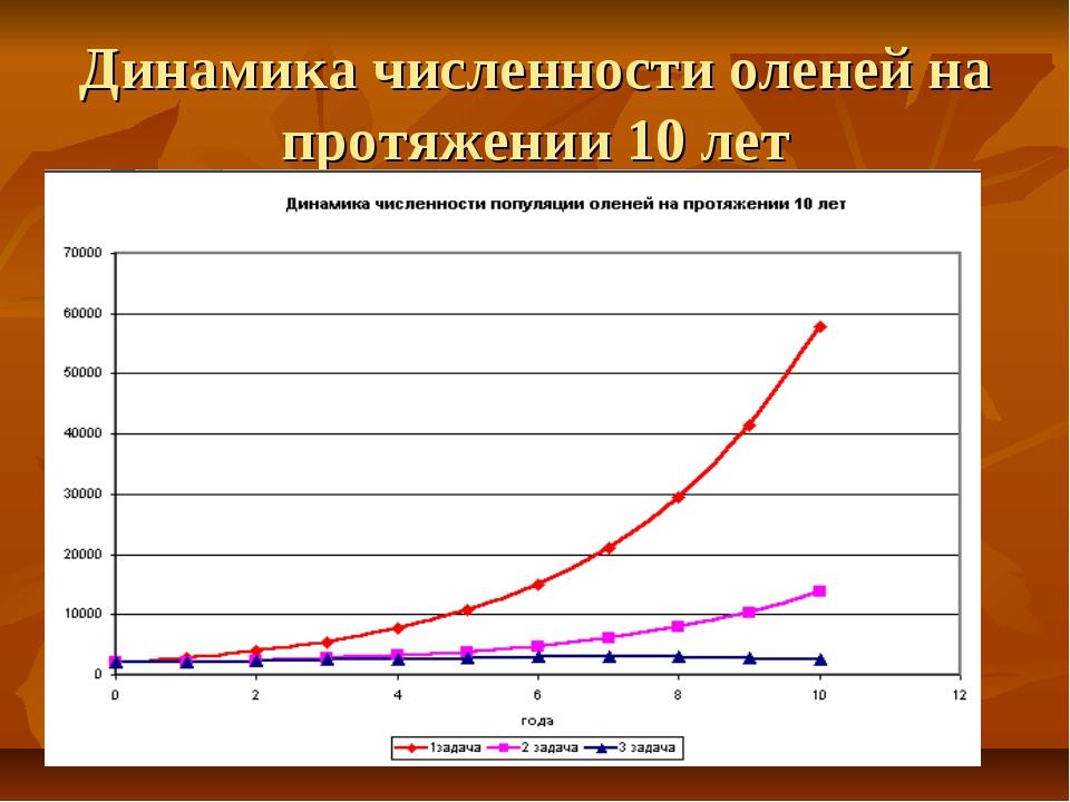 Динамика численности оленей на протяжении 10 лет