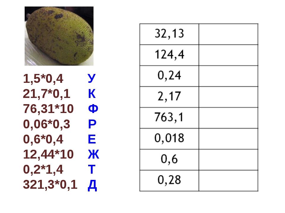 1,5*0,4 У 21,7*0,1 К 76,31*10 Ф 0,06*0,3 Р 0,6*0,4 Е 12,44*10 Ж 0,2*1,4 Т 321...