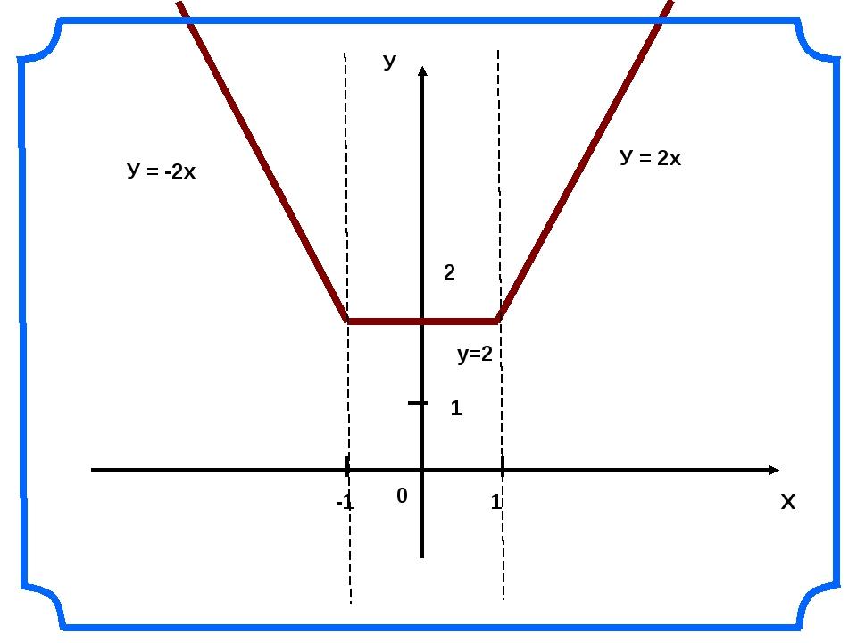 Х У 0 1 -1 1 2 У = 2х у=2 У = -2х