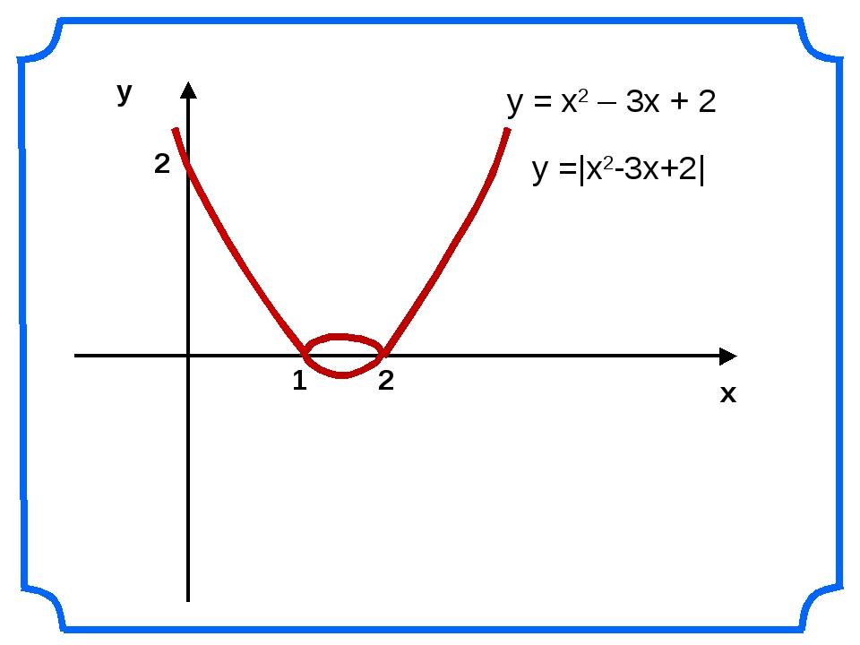 2 1 2 у = х2 – 3х + 2 у =|x2-3x+2|
