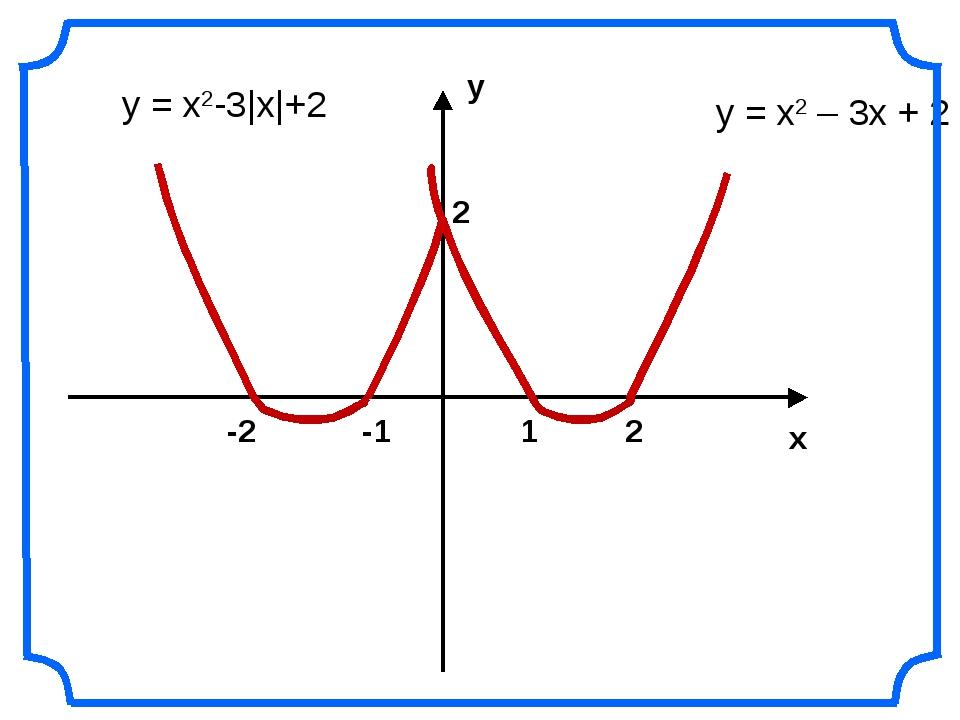 у х 2 2 1 -1 -2 у = x2-3|x|+2 у = х2 – 3х + 2