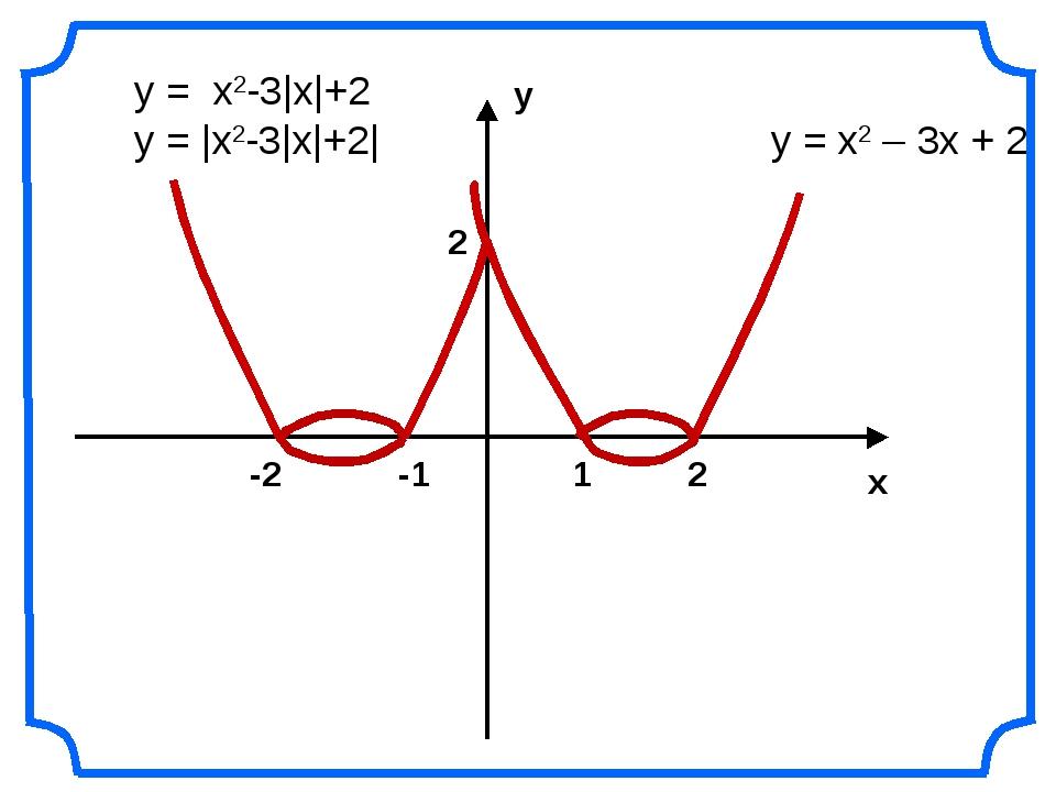 у х 2 2 1 -1 -2 у = х2 – 3х + 2 у = |x2-3|x|+2| у = х2-3|х|+2