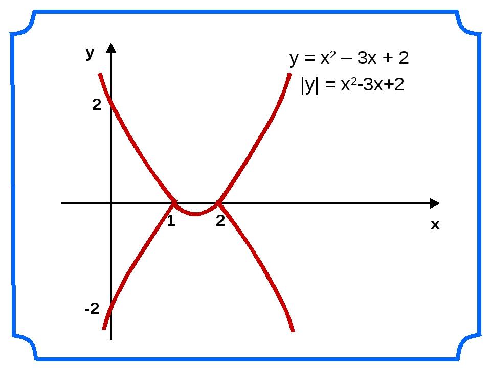 у = х2 – 3х + 2 |у| = x2-3x+2 1 2 -2 2