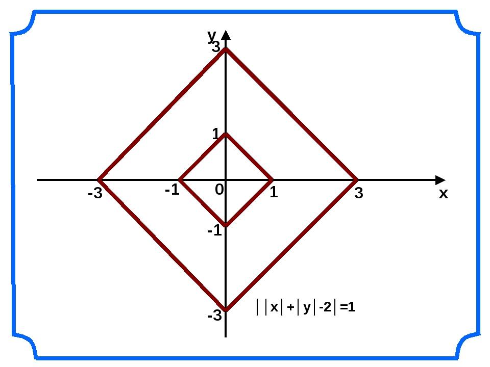 0 х у 1 -1 3 3 -3 -3 ││х│+│у│-2│=1 1 -1
