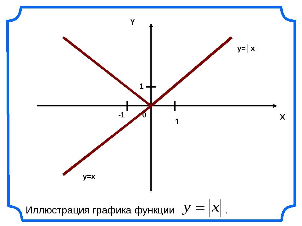 0 X Y 1 1 -1 y=x y=│x│ Иллюстрация графика функции .