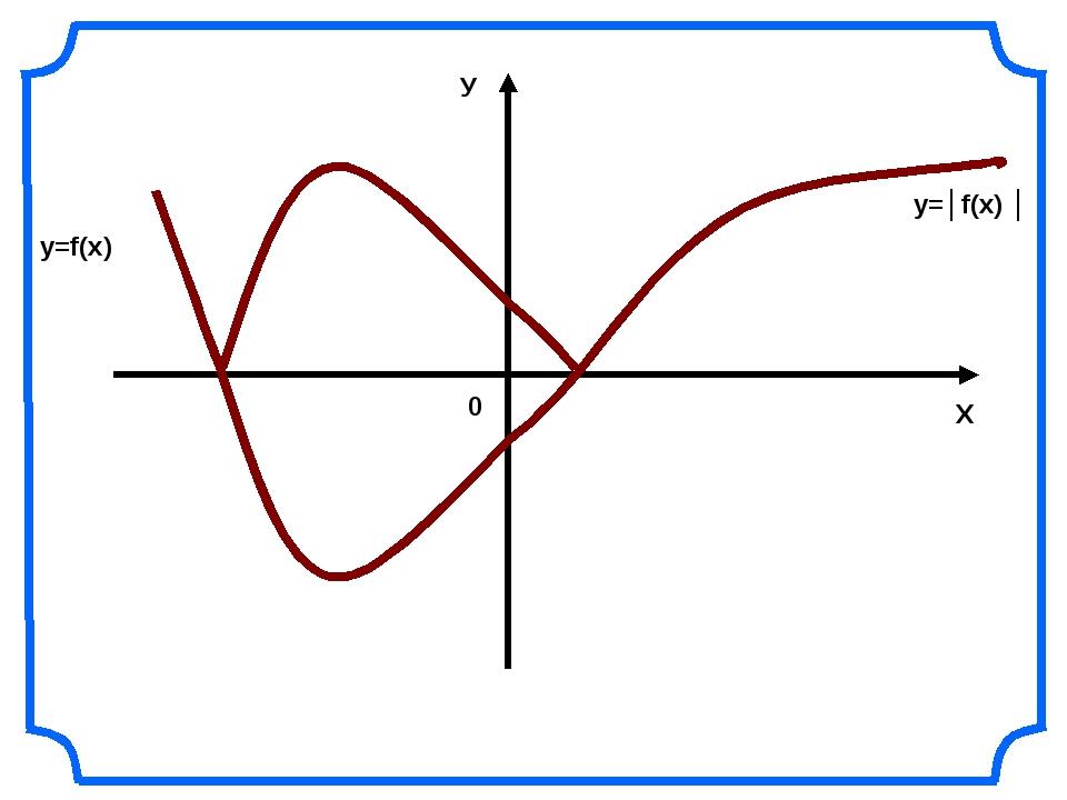 Х У 0 y=f(x) y=│f(x) │