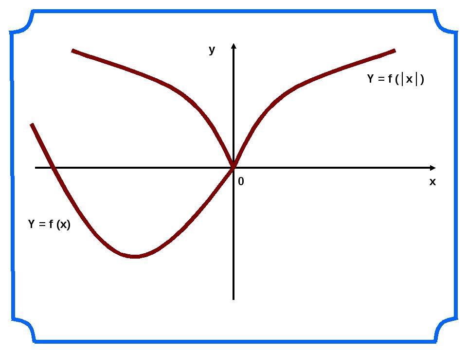 х у 0 Y = f (│x│) Y = f (x)