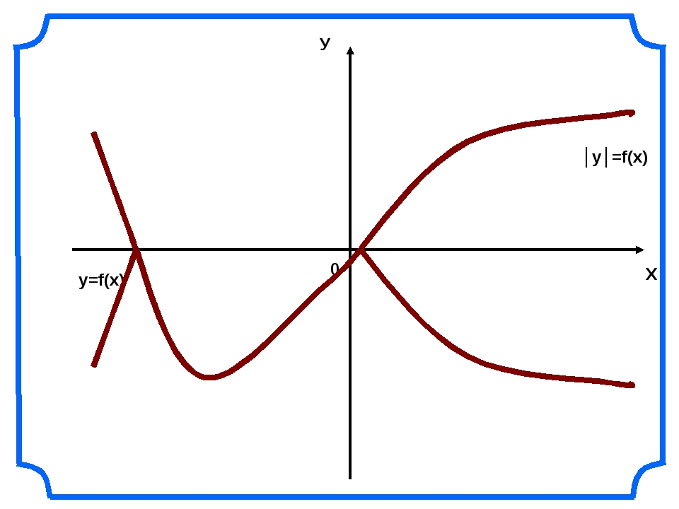 Х У 0 y=f(x) │y│=f(x)