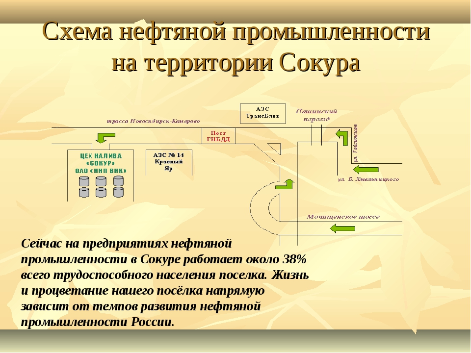 Схема нефтяной промышленности на территории Сокура Сейчас на предприятиях неф...