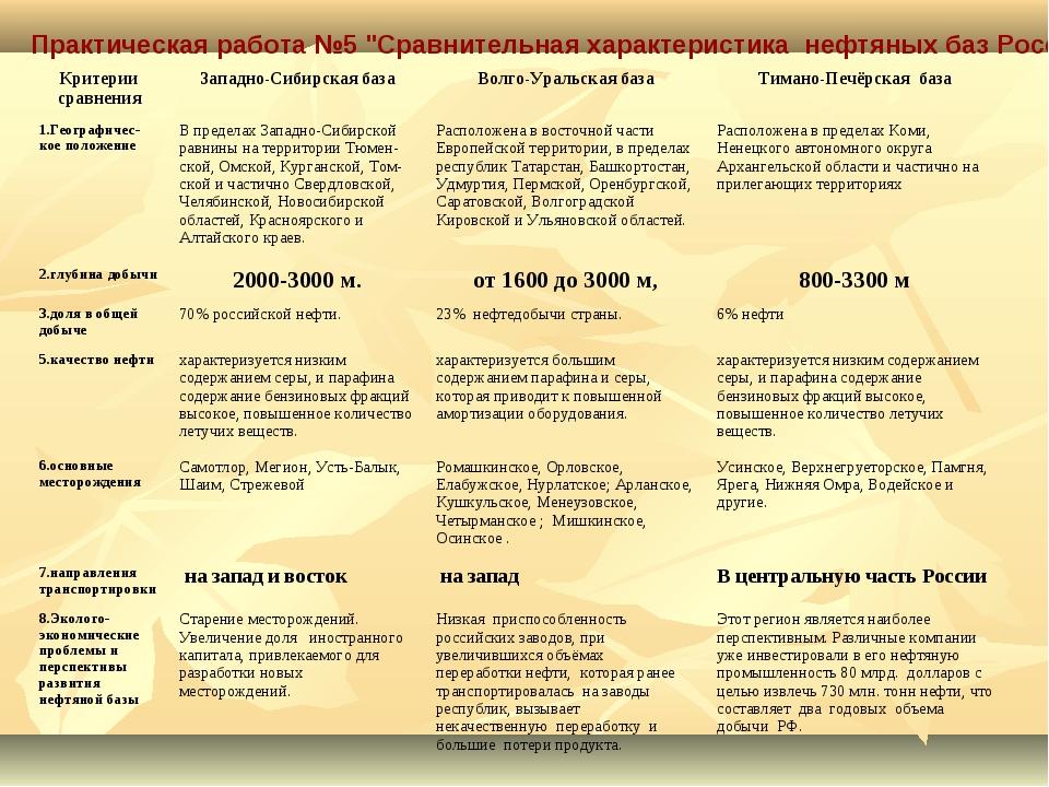 """Практическая работа №5 """"Сравнительная характеристика нефтяных баз России"""". Кр..."""