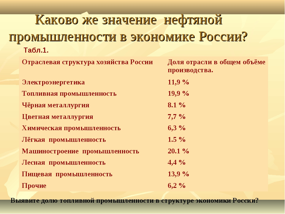 Каково же значение нефтяной промышленности в экономике России? Табл.1. Выявит...