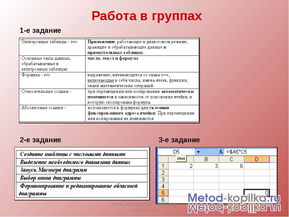 Работа в группах 1-е задание 2-е задание 3-е задание «Мой университет - www.e...