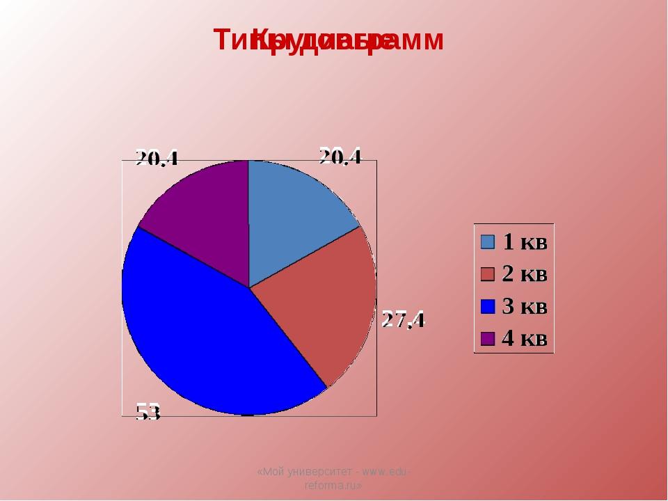 Типы диаграмм Круговые «Мой университет - www.edu-reforma.ru» «Мой университе...