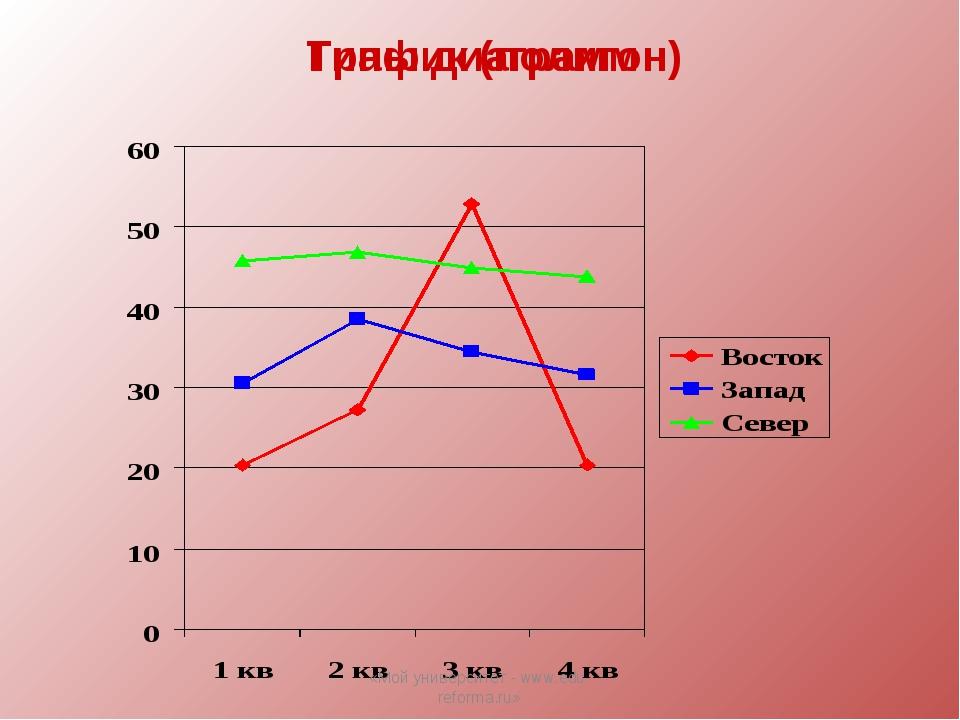 Типы диаграмм График (полигон) «Мой университет - www.edu-reforma.ru» «Мой ун...