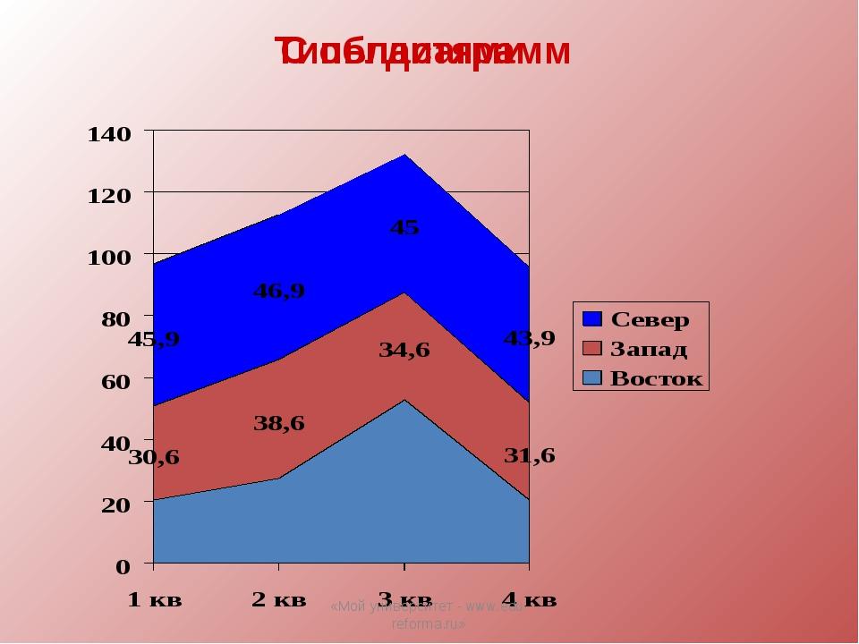 Типы диаграмм С областями «Мой университет - www.edu-reforma.ru» «Мой универс...