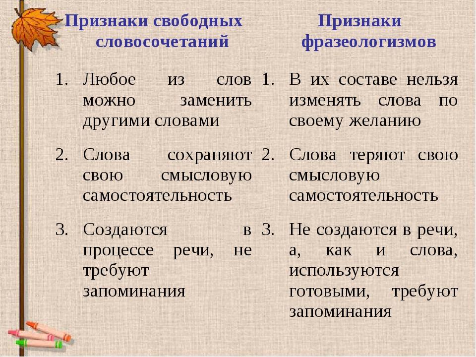 Признаки свободных словосочетанийПризнаки фразеологизмов Любое из слов можно...