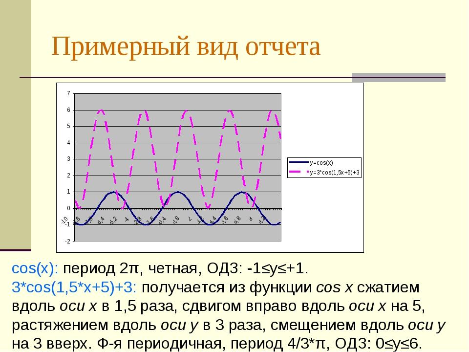 Примерный вид отчета cos(x): период 2π, четная, ОДЗ: -1≤у≤+1. 3*cos(1,5*x+5)+...